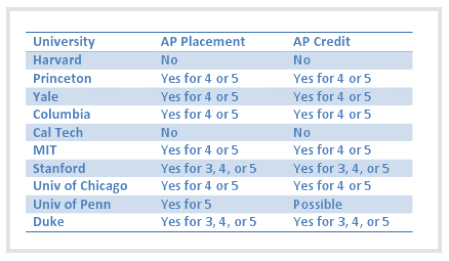 Universities and AP Placement Chart