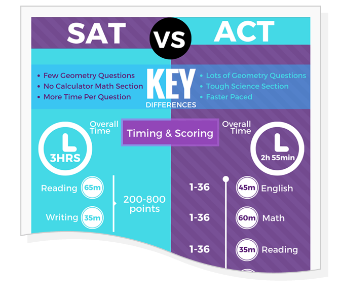 SAT vs. ACT Infographic eBook