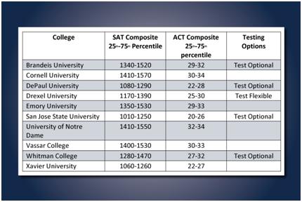 SAT Scores for college entrance