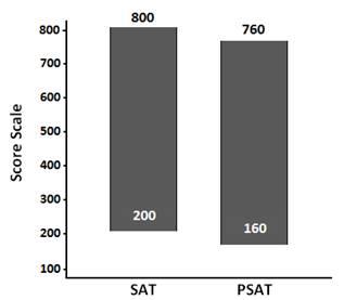 PSAT Scoring - Score At The Top