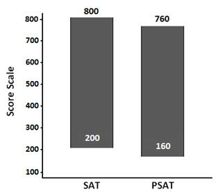 PSAT Scoring - Score At The Top