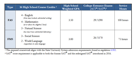 Bright Futures Qualifying Grades and SAT and ACT Scores