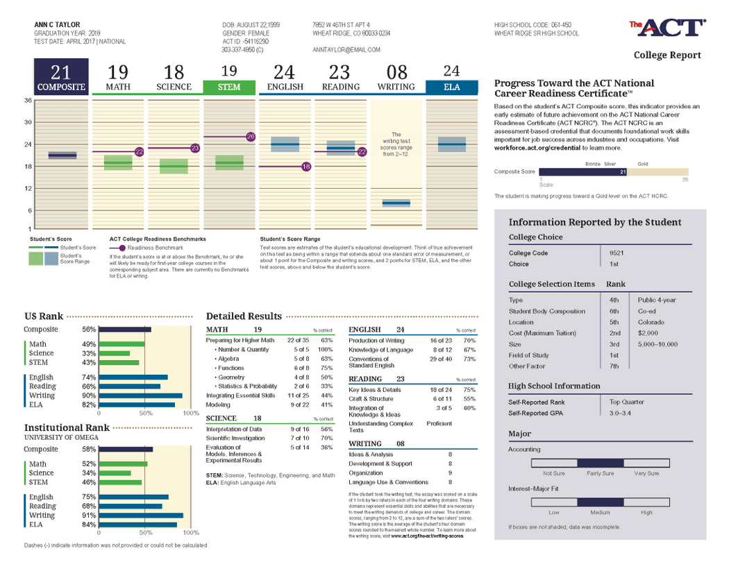 ACT College Report - Score At The Top