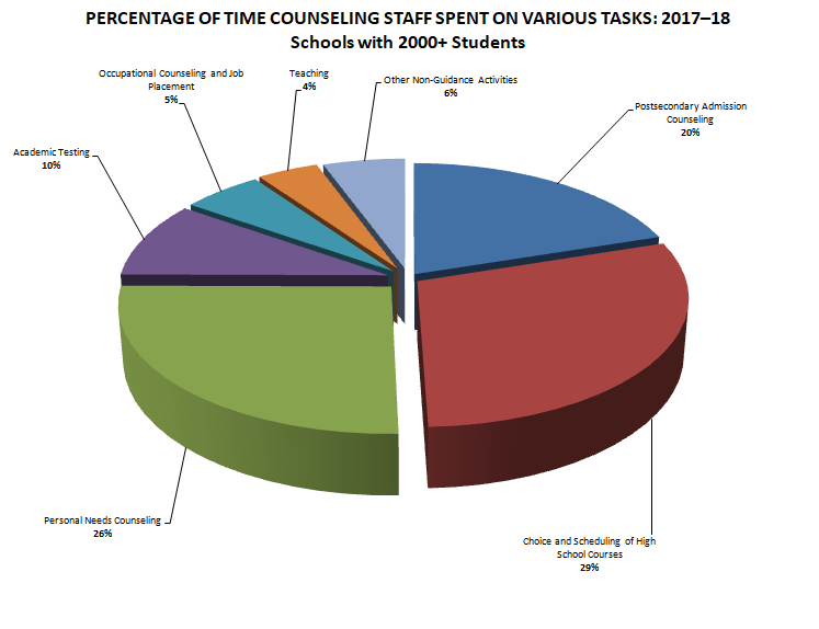 Counselors Time Graphic 2018